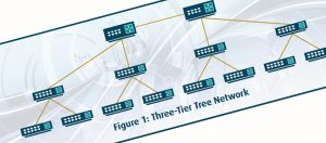 Introduction to Network Topologies
